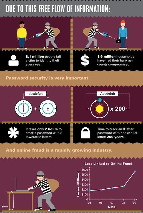 Online Privacy infographic, excerpt