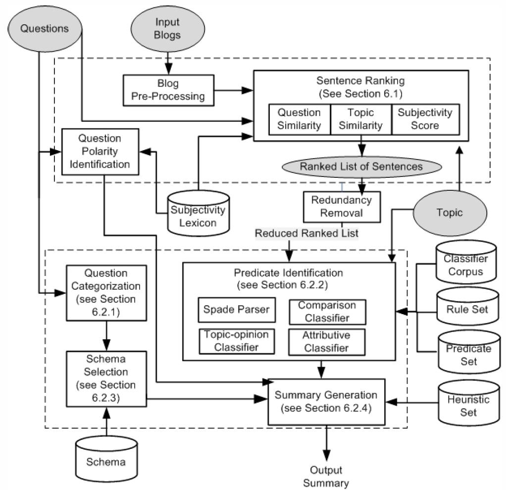 Detailed Architecture of BlogSum